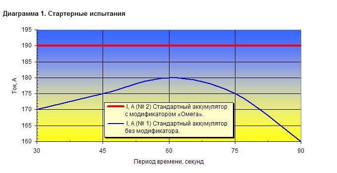 Стартерные испытания: В аккумуляторе № 2 использован модификатор «Омега»